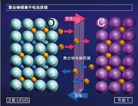 东莞锂电池回收厂家